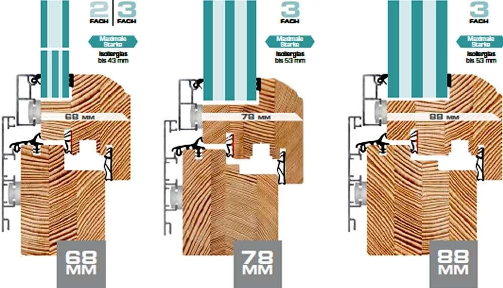 Prifiltiefen, Systemstärken für Döpfner Holzfenster und Holz-Alu-Fenster - pmt Kolbermoor Fenster für Rosenheim und München
