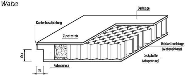 Zimmertüren Waben-Mittellage - pmt Innentüren für Rosenheim und München